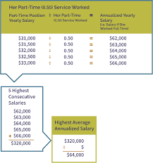 Time And Pay Calculator Part Time Public Service Pension Plan