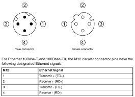 m12 pinouts related keywords suggestions m12 pinouts long tail the connectors shown below are used in ip67 connexium tcs esu 051