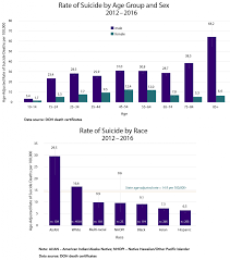 Suicide Data Forefront