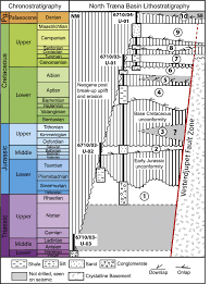 Chart Of Stratigraphic Sequences And Events Of The North