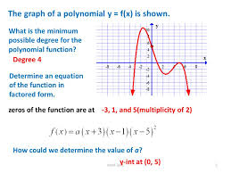 the graph of a polynomial y f x is shown