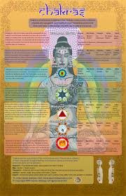 Practices That Restore And Rejuvenate Chakra Ayurveda