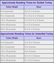 how long to cook a turkey. Interesting Turkey Httphomecookingaboutcomlibraryarchiveblturkey7 To How Long Cook A Turkey