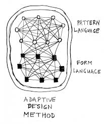 Pattern Language Classy Three Extracts From Chapter 48 Two Languages For Architecture