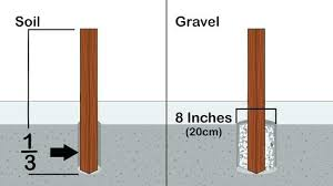 how to install wooden fence posts setting fence post in concrete to install a wood fence post install wood fence post on setting fence post install wooden
