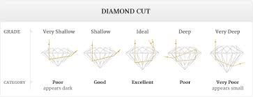 Diamond Cut Chart Ideal Know More About Diamond Cut Chart Empress Diamonds