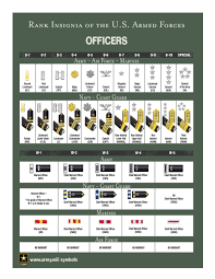 Armed Services Ranks Chart Military The Ranks In The Military