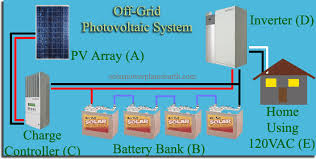 solar panel electrical wiring diagrams images example inverter solar panel to battery wiring diagram on of a charge