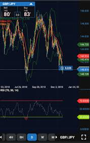 Gbp Jpy Daily Chart Double Bottom Forex