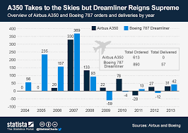 Chart A350 Takes To The Skies But Dreamliner Reigns Supreme