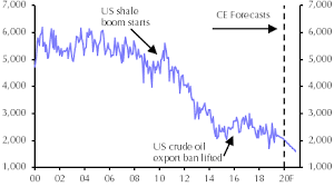 The Us To Become A Net Oil Exporter In 2021 Capital Economics