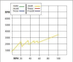 4l60e Apply Chart 4l60e Transmission Interchange Chart Unique Chevy