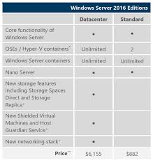 Windows Server 2016 What Is The Difference Between