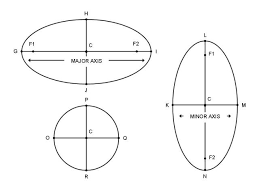 lesson equation of an ellipse question he major axis len