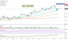 Csl Chart Csl Asx Csl Limited Mega Whale Showing Signs Of Recovery