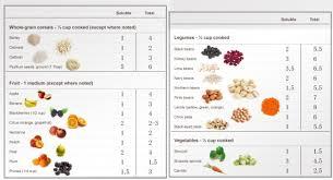 Best Diet Chart For Diabetes Best 9 Diet Plans For Diabetes Patients Global Healthcare