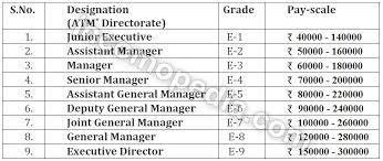 Air Traffic Controller Salary In India Aai Atc Salary