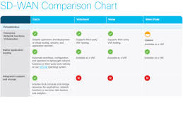 Why Sd Wan Is Your Best Solution For Visibility Control