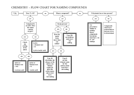 Naming Ionic Compounds Chart How To Name Covalent Compounds Naming Ionic Compounds N