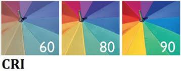 Color Rendering Index Versus Color Temperature