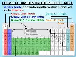 1) Introducing the Periodic Table Increasing atomic number Dmitri ...