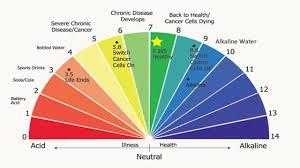Alkaline Drinks Chart Alkaline Water