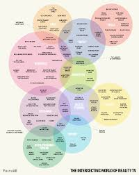 Accuracy And Precision Venn Diagram See A Venn Diagram Connecting Reality Tv Shows Information Design