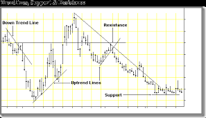 Commodity Trend Analysis Support Resistance