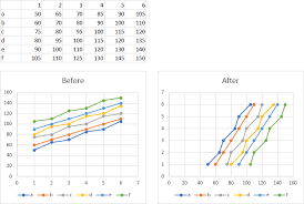 Switching X And Y Values For Every Series In Scatter Chart