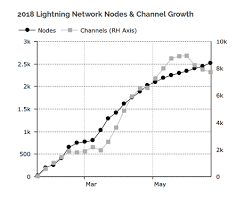 Lightning Network Successful Routing Decreases Rapidly As