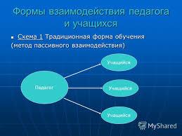 Презентация на тему Классификация методов обучения Общая  2 Формы взаимодействия