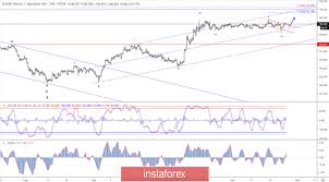 Gbp Jpy 5 Min Chart Gbpjpy British Pound Vs Japanese Yen Exchange Rate And