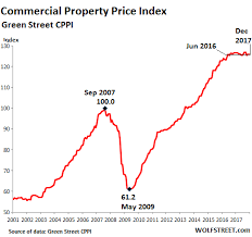 Real Estate Home Values Chart Commercial Property Prices Scary Chart