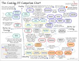 Cooking Oil Fat Comparison Chart Cooking Oil Comparison Chart Coolguides