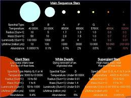 Star Sequence Chart Main Sequence Star Classification Star Classification