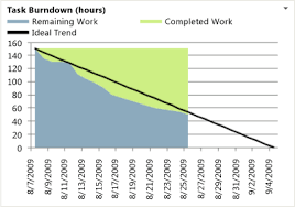 How To Create Burndown Chart In Tfs Burndown Excel Report Tfs Microsoft Docs