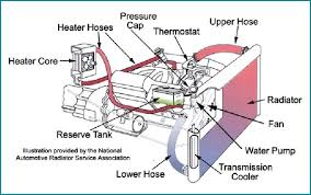 autos 101 putting the cool in coolant web2carz cooling system