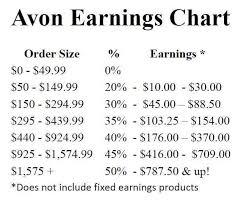 Avon Commision Chart 2017 Avon Earnings Chart 2016 How Much Do You Make Selling Avon
