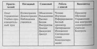 Классификация методов обучения Реферат страница  В качестве общего признака классификации выступают последовательные этапы через которые проходит процесс обучения на уроке Выделяются следующие методы
