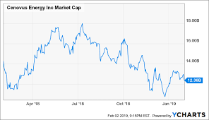 Cenovus Heavy Is The Oil That Wears The Crown Part 1
