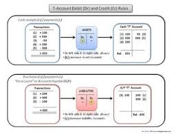 Debit Credit Chart Accounting Debit And Credit Rules Chart Financial
