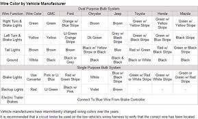 wiring diagram wire color by vehicle manufacturer dodge ram