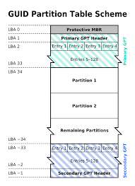 Guid Partition Table Wikipedia