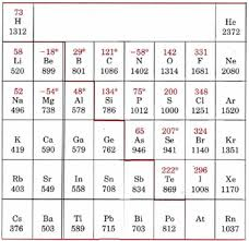 Ionization Energy Chart 6 5 Ionization Energies Chemistry Libretexts