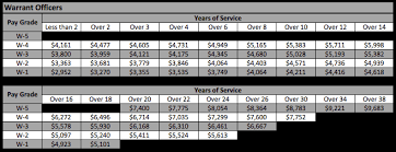 Warrant Officer Retirement Pay Chart Military Military Officer Pay