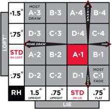 10 Genuine Taylormade M2 Driver Adjustment Chart