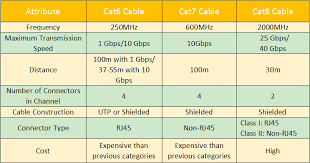 Ethernet Standards Chart Cat 5 Cat 5e Cat6 Cat6a Cat7 Cat8 Cable Standards Cablek