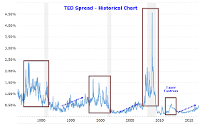 Ted Spread Widening Significant Or Not Libor Scandal