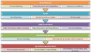Agile Testing Process Flow Chart Agile Model Methodology Guide For Developers And Testers
