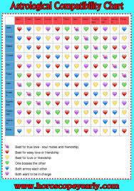 Horoscope Relationship Compatibility Chart Astrological Compatibility Horoscope Yearly Horoscope